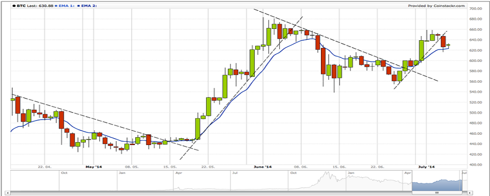 how to draw trend line for bitcoin
